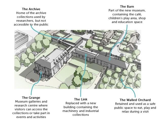Grange Site Aerial Annotated